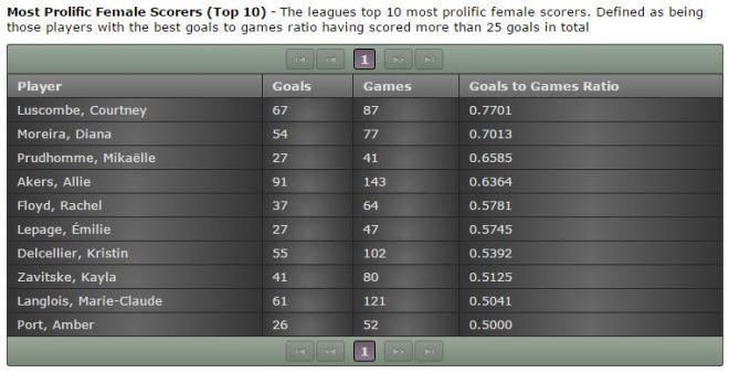 Footy Sevens Top 10 Female