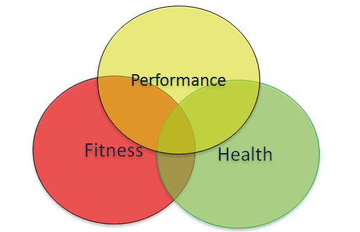 differences between fitness and health
