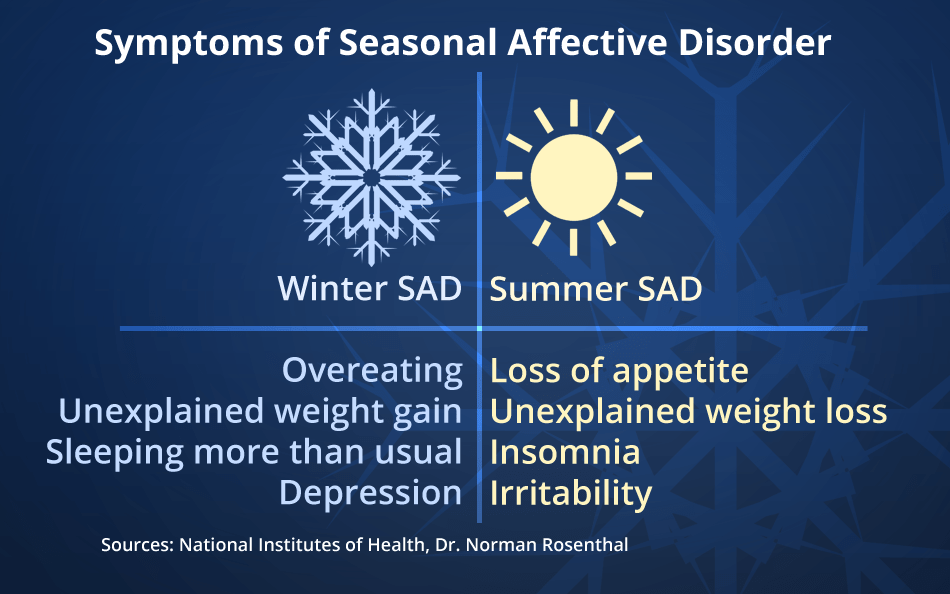 Lights For Seasonal Affective Disorder Canada  Shelly