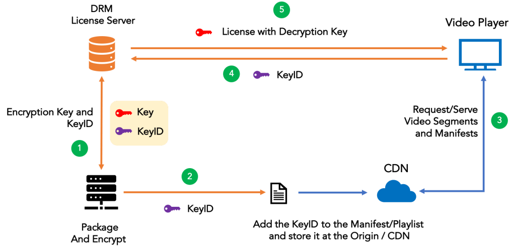 aes-cenc-cdm-eme-keys
