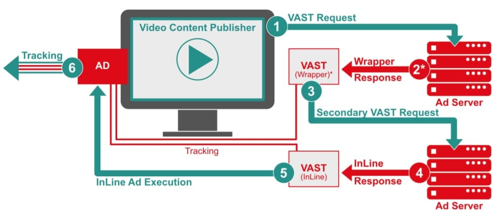 VAST Video Ad Serving Template