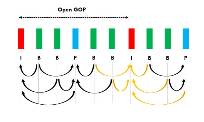 Open GOP