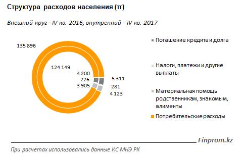 На что у казахстанцев уходят деньги