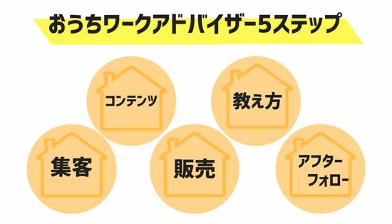 日本おうちワーク協会認定講師になる 申し込み