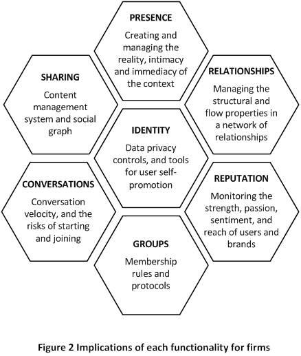 Viewing Social Media Through a Honeycomb Metaphor