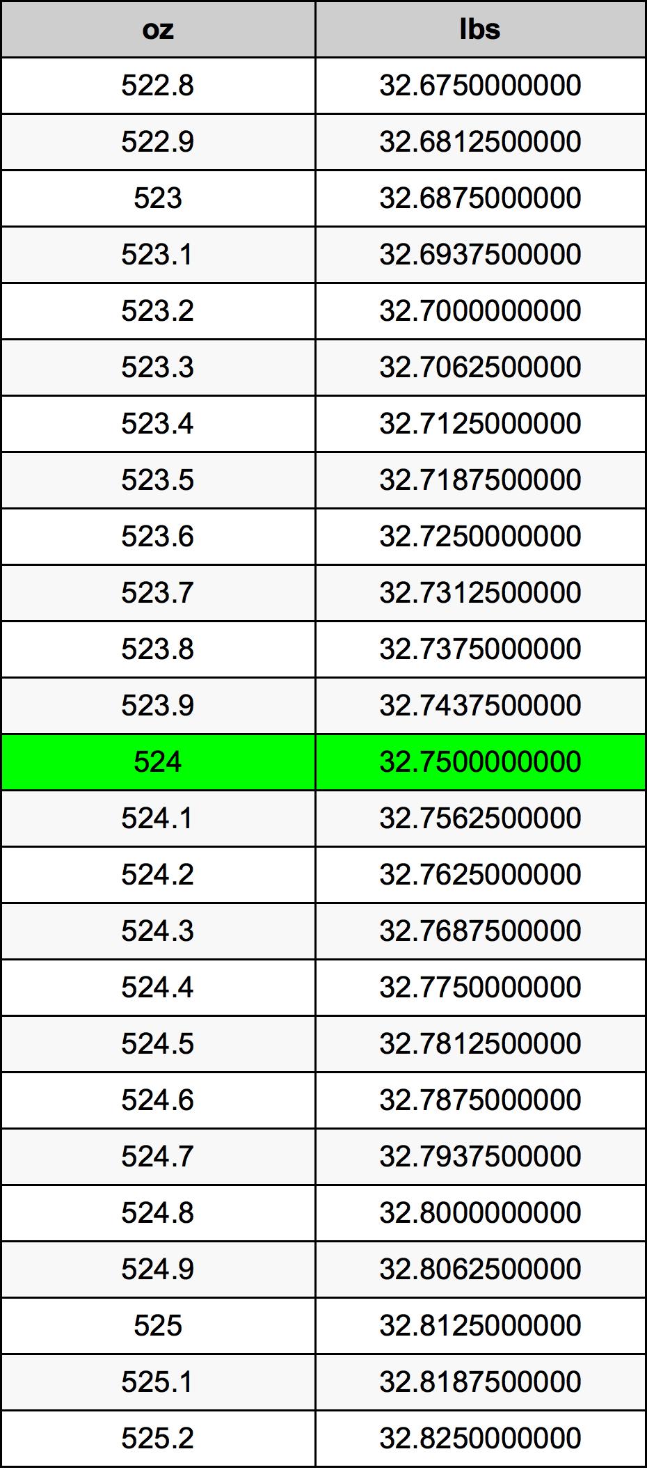 524 盎司為磅單位換算器   524oz為lbs單位換算器