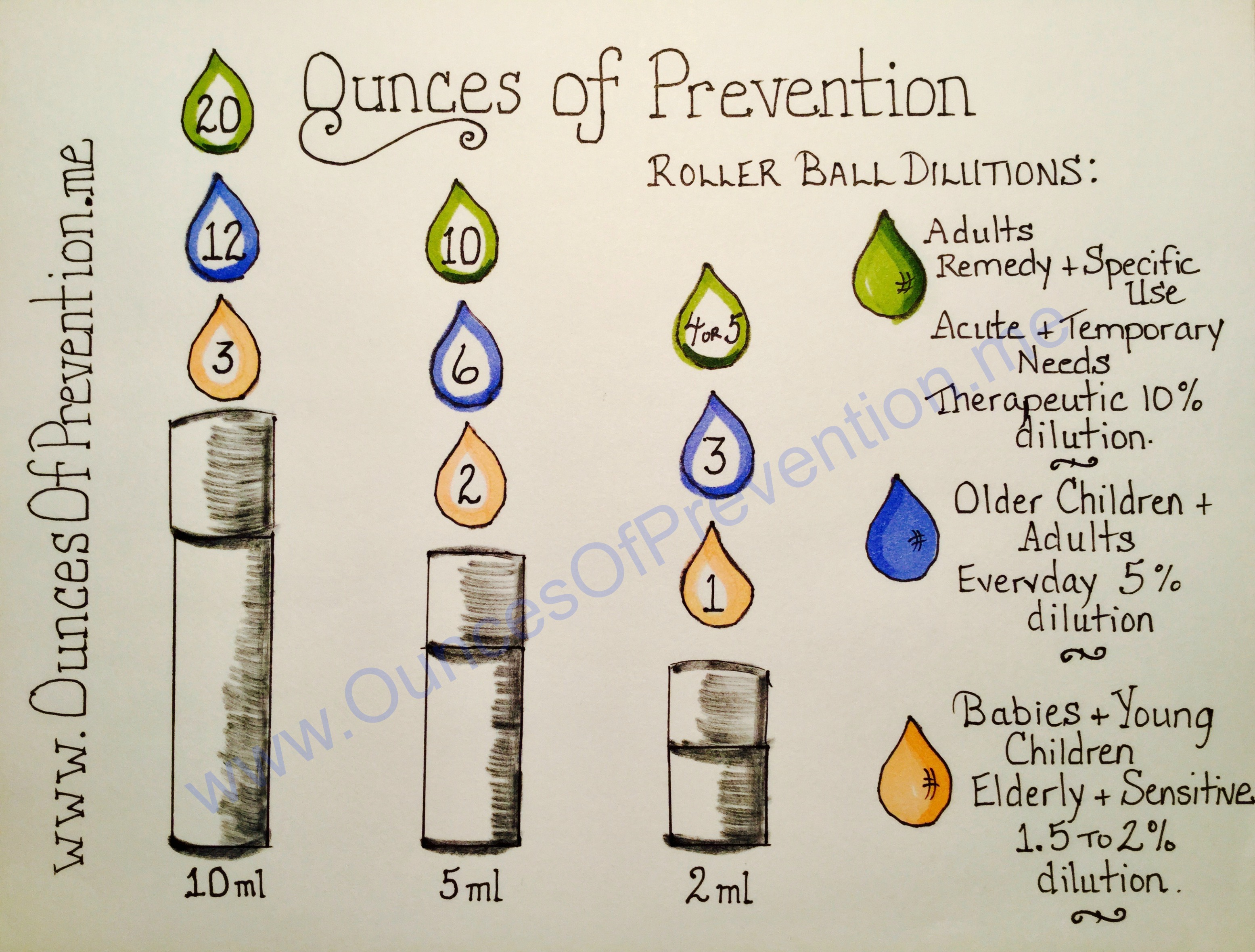 General dilution chart for various sizes of roller ball bottles also  essential oils    ounces prevention rh ouncesofprevention