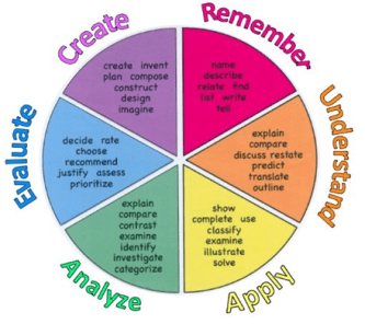 Bloom's Revised Taxonomy as modeled by Jessica Loose