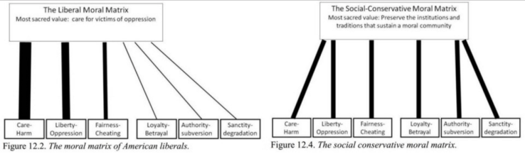 Haidt's Moral Construct model