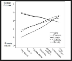 Haidt's Moral Construct Graph