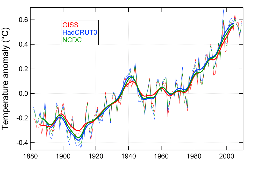 Global average temperature increase GISS HadCRU and NCDC compared (2/4)
