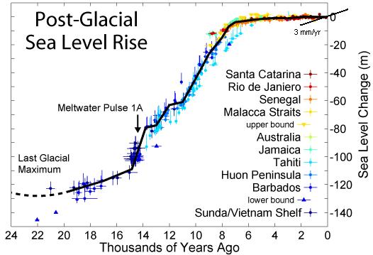 Past, current and future sea level rise (1/2)