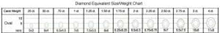 Oval Alexandrite Size/Weight Chart
