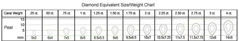 Pear shaped size/weight chart