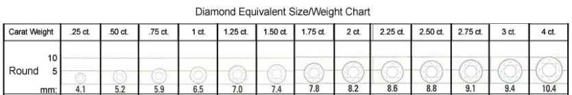 Round Shape Size/Weight Chart
