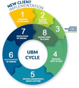 A diagram of our New Client Implementation and UBM Cycle