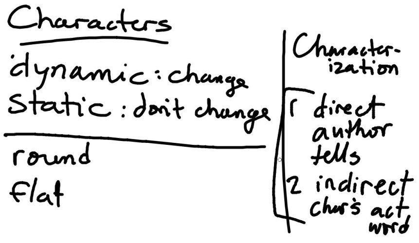 Changes in Point of View and Characterization
