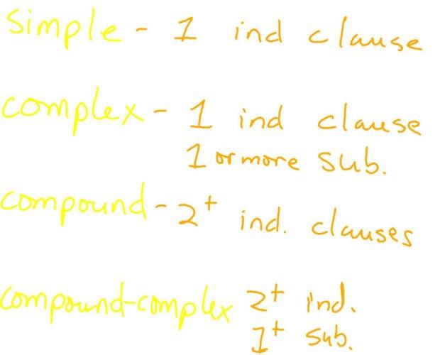 Sentence Types and Lit Circles