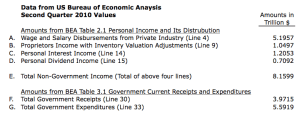 US Bureau of Economic Analysis Sample Amounts