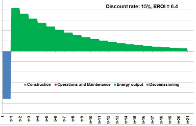 Wind turbine energy input/output timeline - Discounted at 15%
