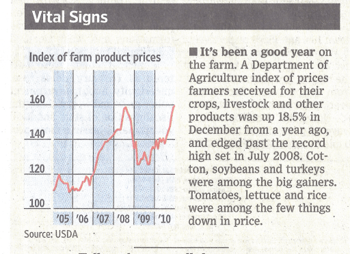 Wass Street Journal graph of food price index