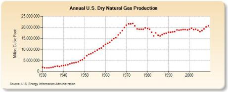 Figure 2. EIA historical US natural gas production. Graph by EIA.