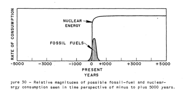 Figure 9. Figure from Hubbert's 1956 paper, Nuclear Energy and the Fossil Fuels.