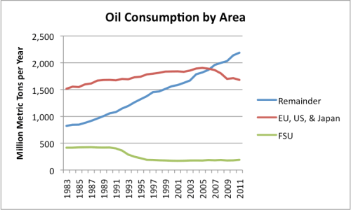 Figure 7. World oil consumption in million metric tons, divided among three areas of the world.