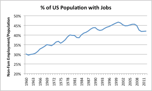 Figure 3. US Number Employed / Population, where US Number Employed is Total Non-Farm Workers from Current Employment Statistics of the Bureau of Labor Statistics and Population is US Resident Population from the US Census. (This includes children and others not usually in the labor force.) 2012 is a partial year estimate.