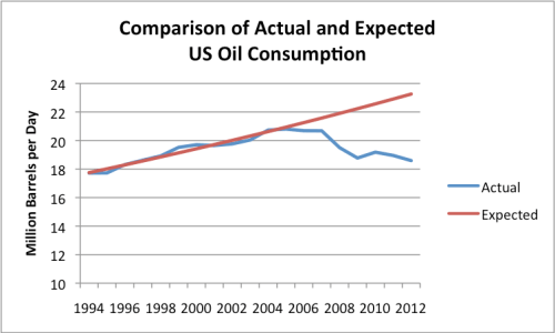 Figure 1. Comparison of Actual US Oil Consumption, with that that would have been expected if prior growth trend held. Actual based on EIA data.