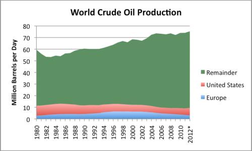 Figure 3. World crude oil production, based on EIA data. *2012 estimated based on partial year data.