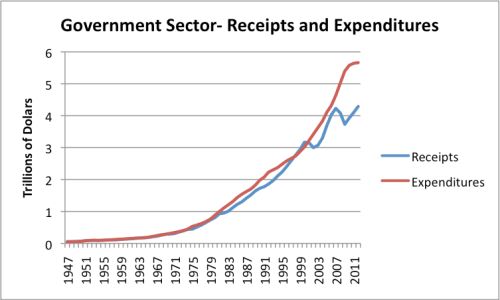 Figure 11. Receipts and Expenditures for all US government entities combined (including state and local) based on BEA data. 2012 estimated based on partial year data.