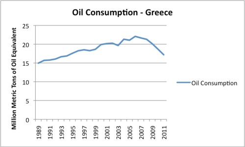 Figure 6. Oil consumption of Greece, Based on EIA data.