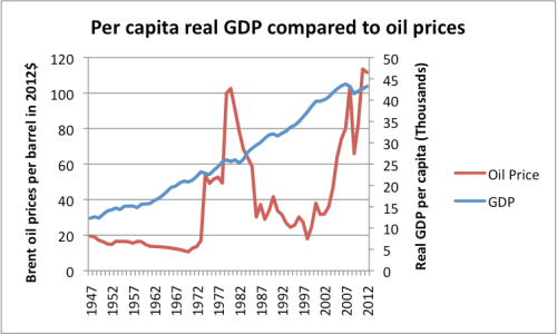 Figure 6. Per capita real GDP (based on US Bureau of Economic Analysis data) compared to oil prices in 2012$, based on BP's 2012 Statistical Review of World Energy data.