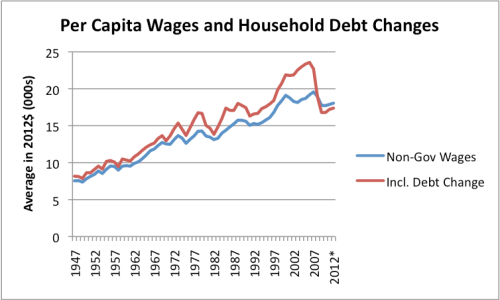 Figure 5. Per capita wages (excluding government wages) similar to Figure 5. Also, the sum of per capita wages and the increase in household debt, also on a per-capita basis, and also increased to 2012$ level using the CPI-Urban. Amounts from US BEA Table 2.1 and Federal Reserve Z1 Report.