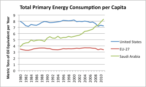 Figure 2. Total primary energy consumed per capita, based on BP's 2012 Statistical Review of World Energy data and population data from EIA.