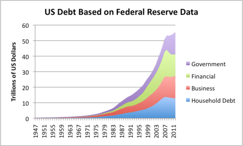 Figure 3. US debt, based on Federal Reserve Z1 data,