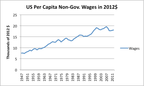 Figure 3. US per capita non-governmental wages, in 2012 dollars. Non-governmental wages and population from Bureau of Economic Analysis; Adjusted to 2012 cost level using CPI-Urban from Bureau of Labor Statistics.