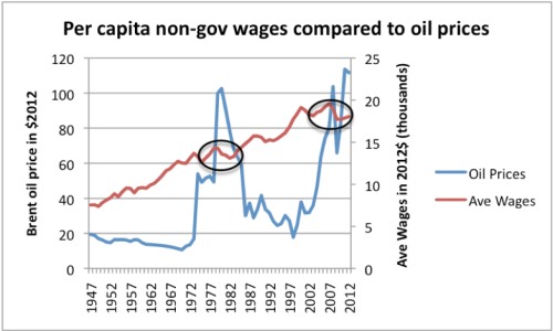 Figure 15. High oil prices are associated with depressed wages. Oil price through 2011 from BP's 2012 Statistical Review of World Energy, updated to 2012 using EIA data and CPI-Urban from BLS. Average wages calculated by dividing Private Industry wages from US BEA Table 2.1 by US population, and bringing to 2012 cost level using CPI-Urban.