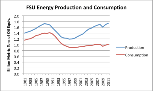 Figure 8. Former Soviet Union energy production and consumption, based on BP's 2012 Statistical Review of World Energy.
