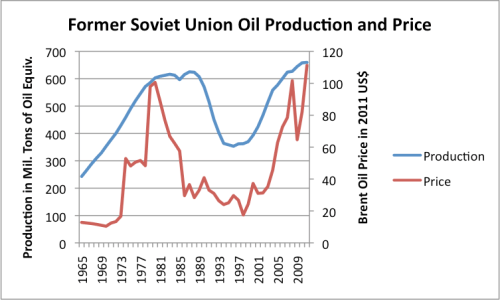 Figure 6. Former Soviet Union oil production and price in 2011$, based on data from BP's 2012 Statistical Review of World Energy.