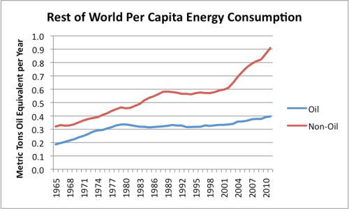 Figure 11. Per capita energy consumption for the Rest of the World, based on BP's 2012 Statistical Review of World Energy.