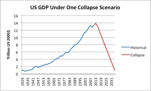 Figure 2. One possible future path of future real (that is, inflation-adjusted) GDP, under an overshoot and collapse scenario.