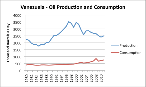 Figure 11. Oil production and consumption of Venezuela, based on data of the EIA.