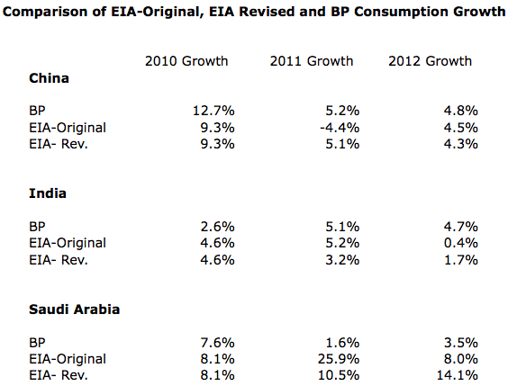 """Comparison of growth in oil consumption, based on EIA original 2012 numbers, EIA revised 2012 numbers, and BP new Statistical Review of World Energy data. (All amounts based on """"barrels per day"""" consumption.)"""