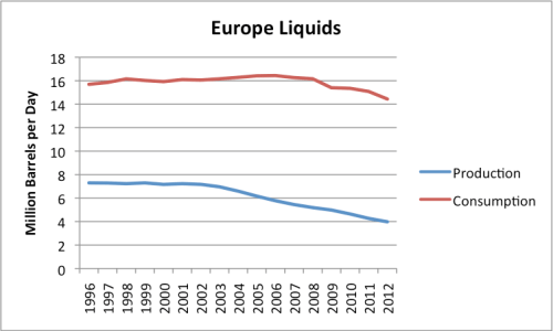 """Figure 14: European Liquids (oil including natural gas liquids, """"refinery expansion"""" and biofuels) production and consumption, based on data of the EIA."""