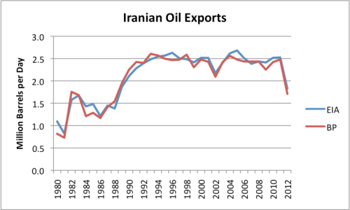 Figure 1. Iranian oil exports, based on BP and on EIA data.