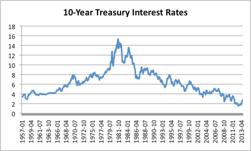 Figure 7. Ten year interest rates based on data of the Board of Governors of the Federal Reserve System.