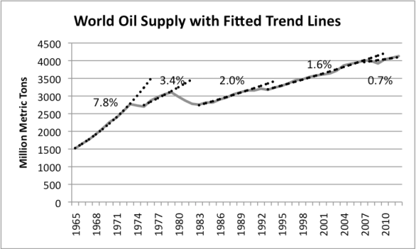 7. Growth in world oil supply, with fitted trend lines, based on BP 2013 Statistical Review of World Energy.