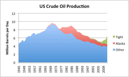 "Figure 3. US crude oil production, divided into ""tight oil"", oil from Alaska, and all other, based on EIA data."